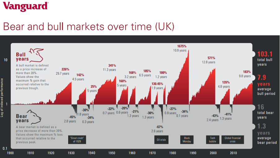 Vanguard Bear and Bull Markets Over Time Chart